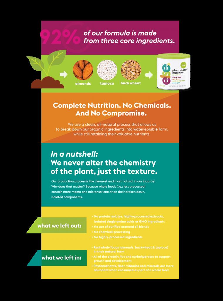 else nutrition plant based ingredients